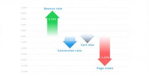 Grafische weergave impact AMPHTML