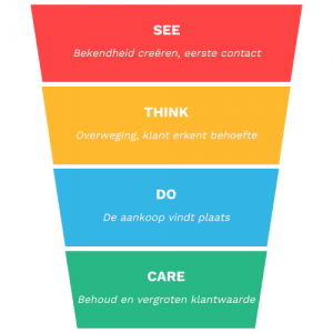 See think do care chart