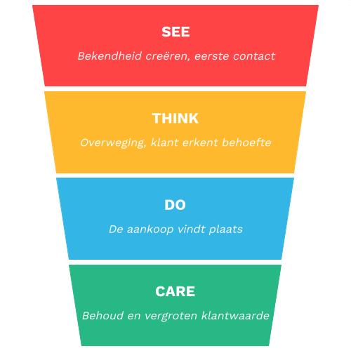 De verschillende fases van de customer journey.